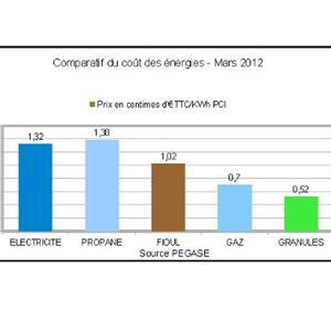 Comparatif du prix des énergies